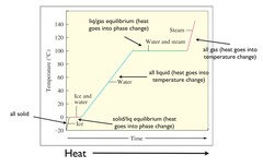 Identify which points on the heating curve where both liquid and gas are present